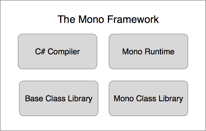 Figure 2: Mono Framework Overview