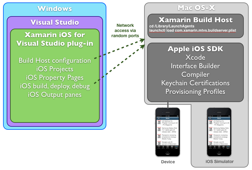 Nuts bolts of xamarin ios for Xamarin architecture