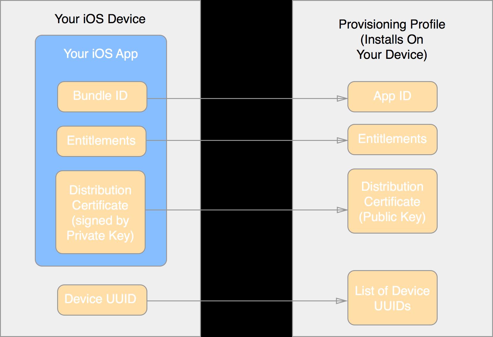 Making Sense Of Ios Provisioning